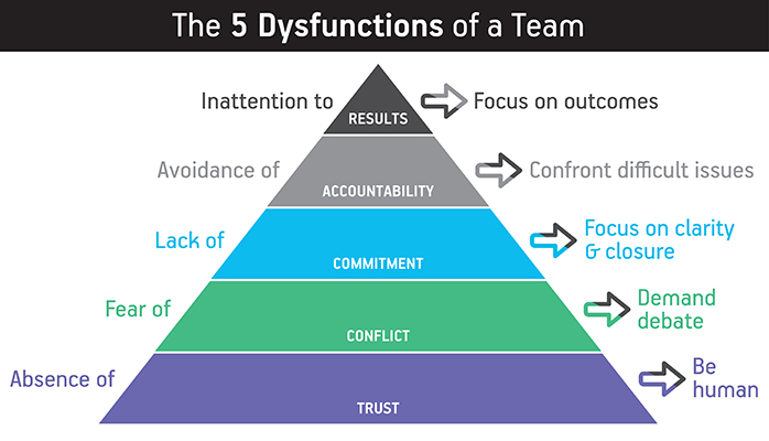 Overcoming the Five Dysfunctions of a Team: How Valid Creates a  Results-Oriented Organizational Culture - Valid