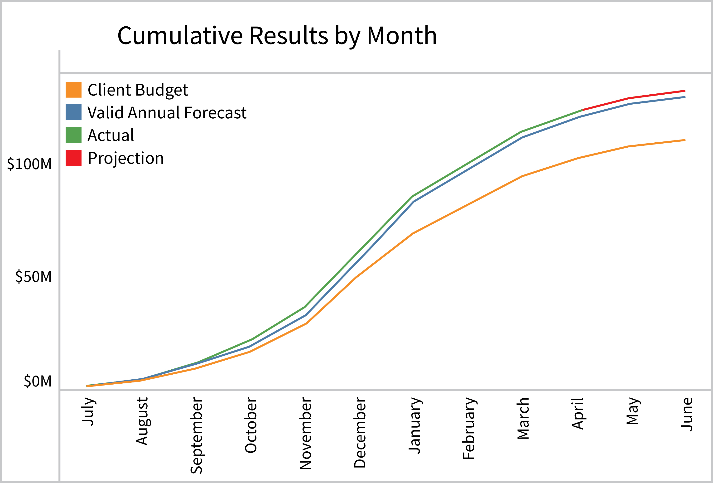 Forecasting Results